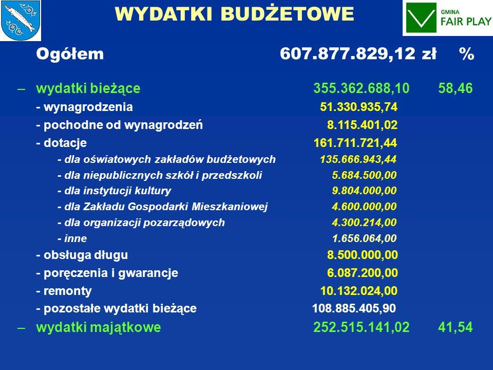 WYDATKI BUDŻETOWE Ogółem 607.877.829,12 zł % –wydatki bieżące355.362.688,10 58,46 - wynagrodzenia 51.330.935,74 - pochodne od wynagrodzeń 8.115.401,02