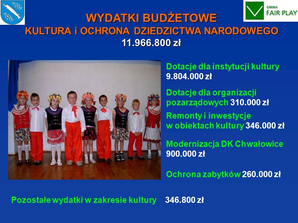 WYDATKI BUDŻETOWE KULTURA i OCHRONA DZIEDZICTWA NARODOWEGO 11.966.800 zł Dotacje dla instytucji kultury 9.804.000 zł Dotacje dla organizacji pozarządo