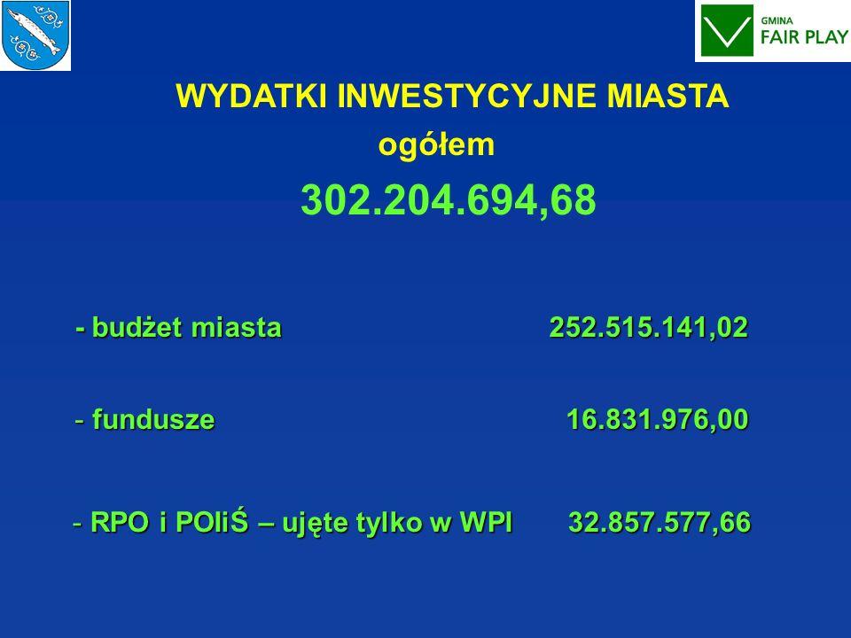 WYDATKI INWESTYCYJNE MIASTA ogółem 302.204.694,68 - budżet miasta 252.515.141,02 - budżet miasta 252.515.141,02 - fundusze 16.831.976,00 - RPO i POIiŚ