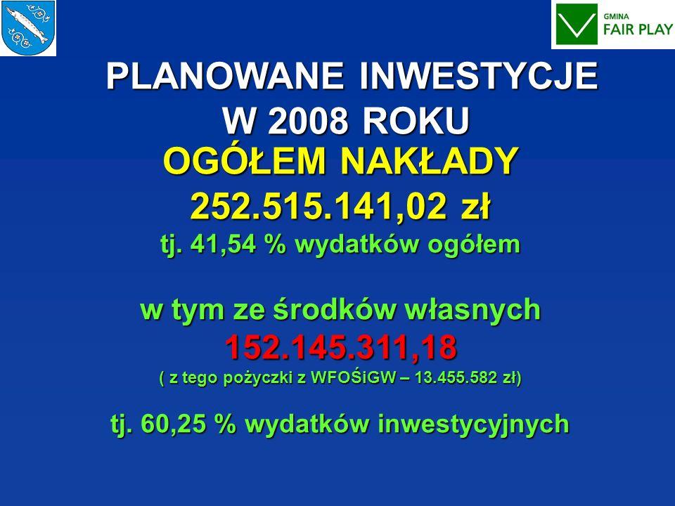 OGÓŁEM NAKŁADY 252.515.141,02 zł tj. 41,54 % wydatków ogółem w tym ze środków własnych 152.145.311,18 ( z tego pożyczki z WFOŚiGW – 13.455.582 zł) tj.