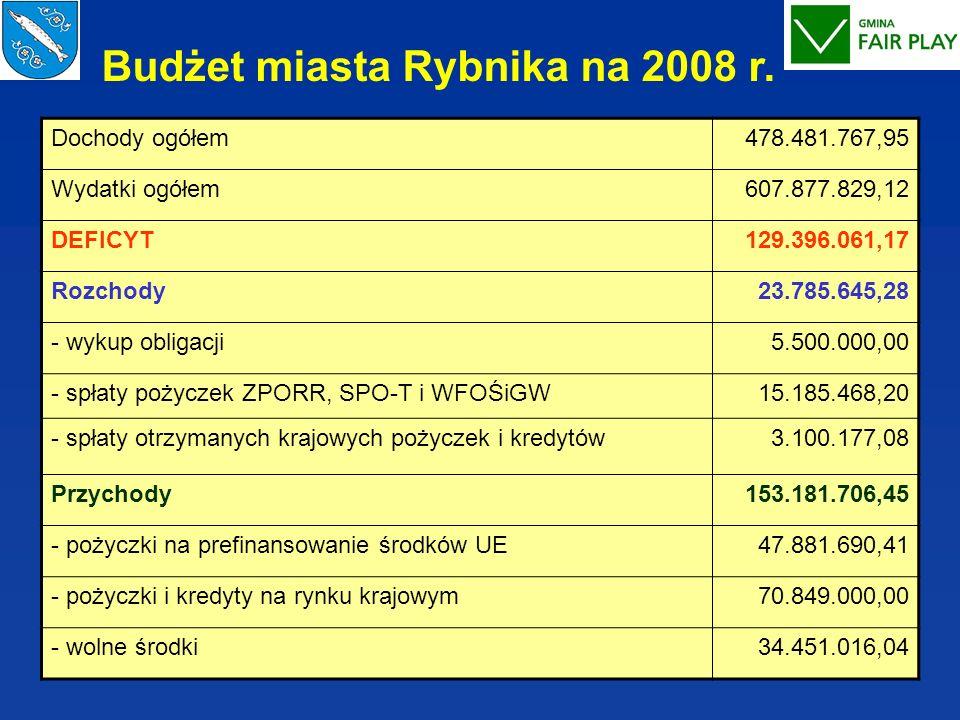 Budżet miasta Rybnika na 2008 r. Dochody ogółem478.481.767,95 Wydatki ogółem607.877.829,12 DEFICYT129.396.061,17 Rozchody23.785.645,28 - wykup obligac