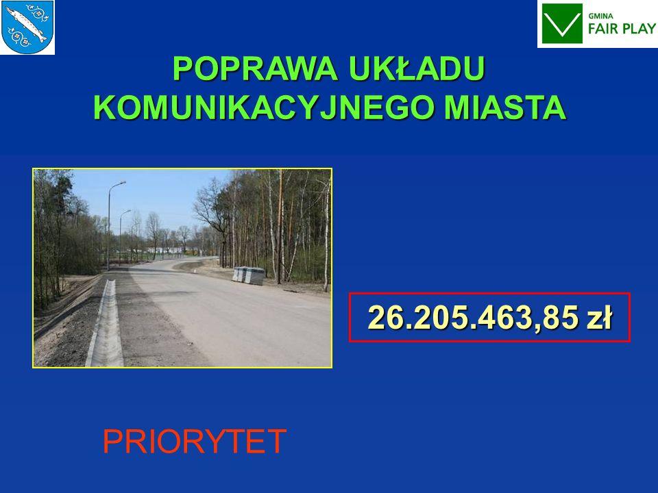 POPRAWA UKŁADU KOMUNIKACYJNEGO MIASTA 26.205.463,85 zł PRIORYTET
