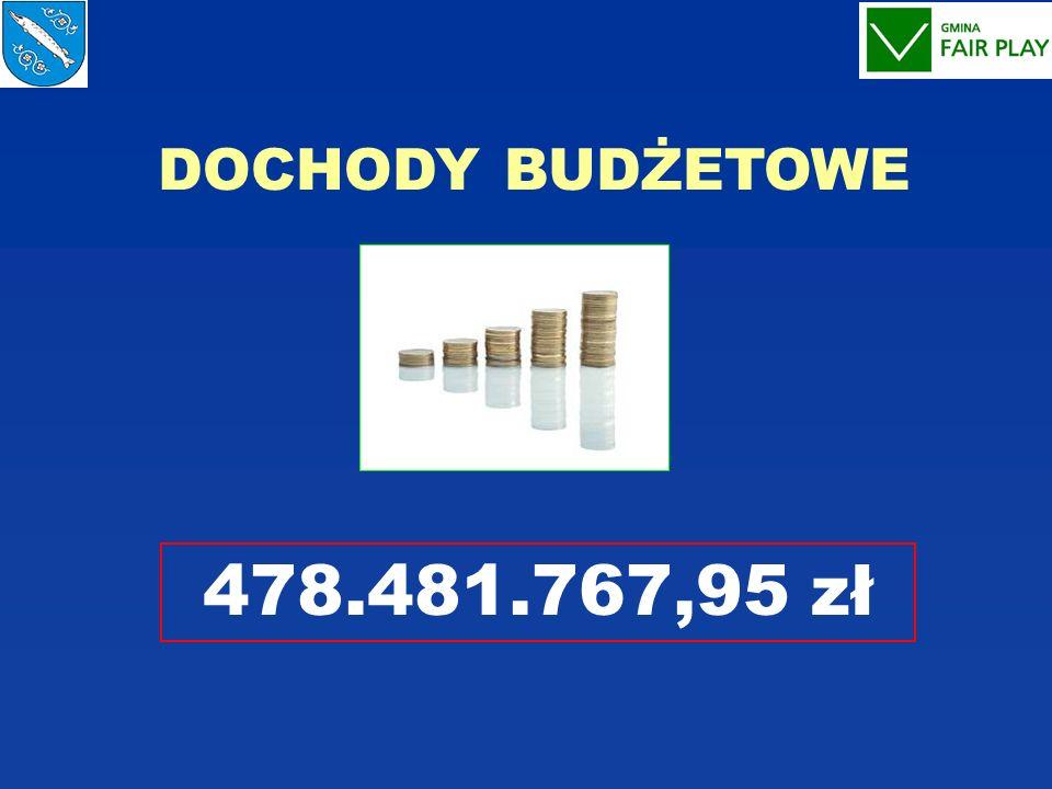 DOCHODY BUDŻETOWE 478.481.767,95 zł