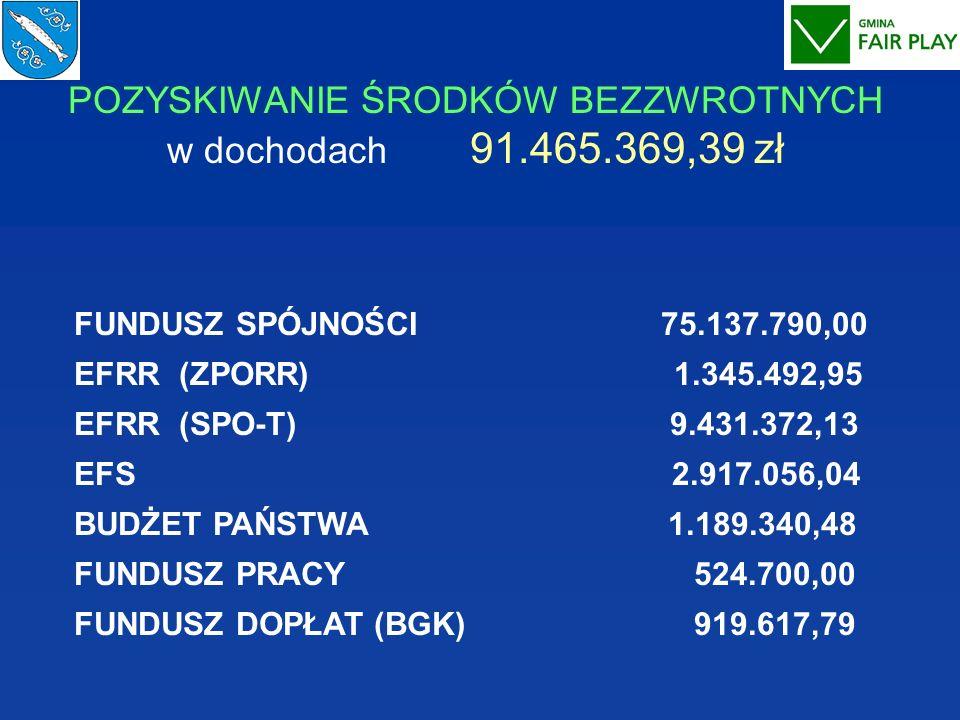 POZYSKIWANIE ŚRODKÓW BEZZWROTNYCH w dochodach 91.465.369,39 zł FUNDUSZ SPÓJNOŚCI 75.137.790,00 EFRR (ZPORR) 1.345.492,95 EFRR (SPO-T) 9.431.372,13 EFS