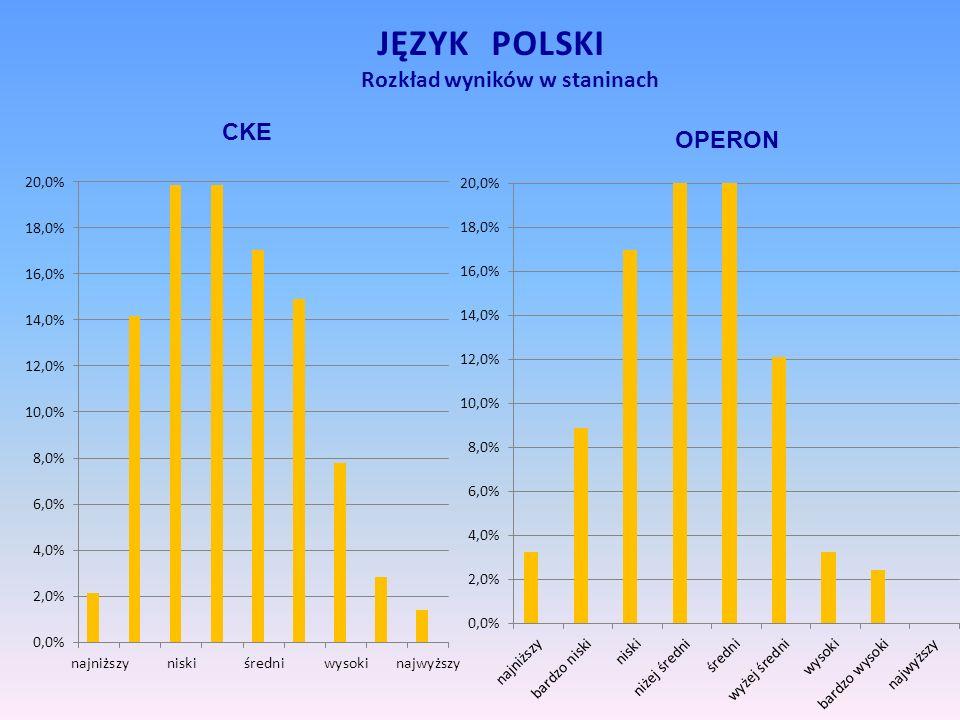 Rozkład wyników w staninach JĘZYK POLSKI CKE OPERON