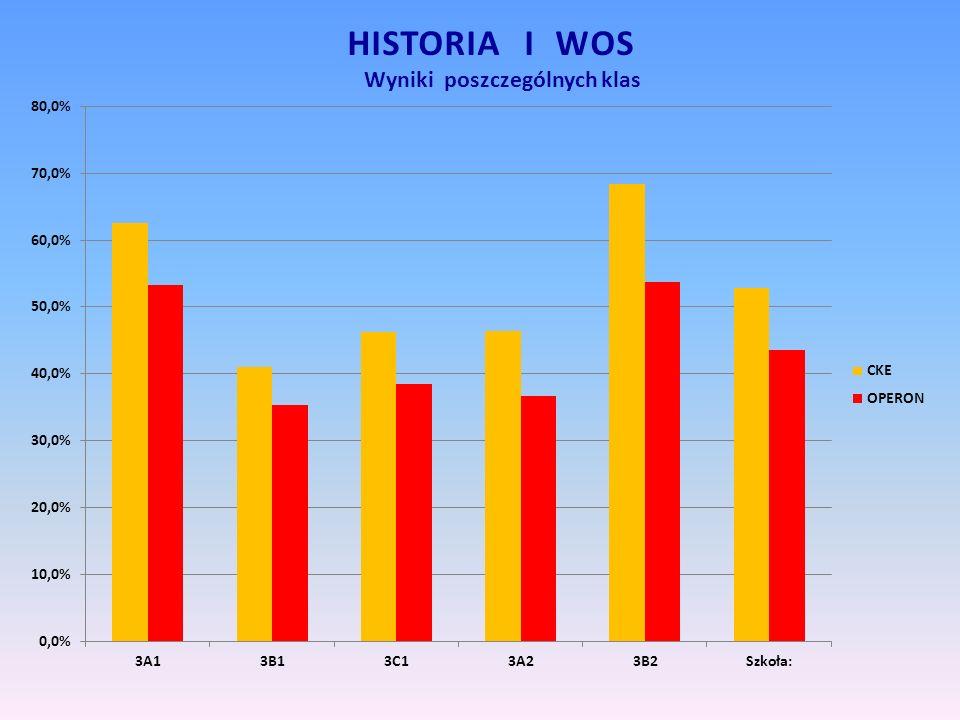 HISTORIA I WOS Wyniki poszczególnych klas