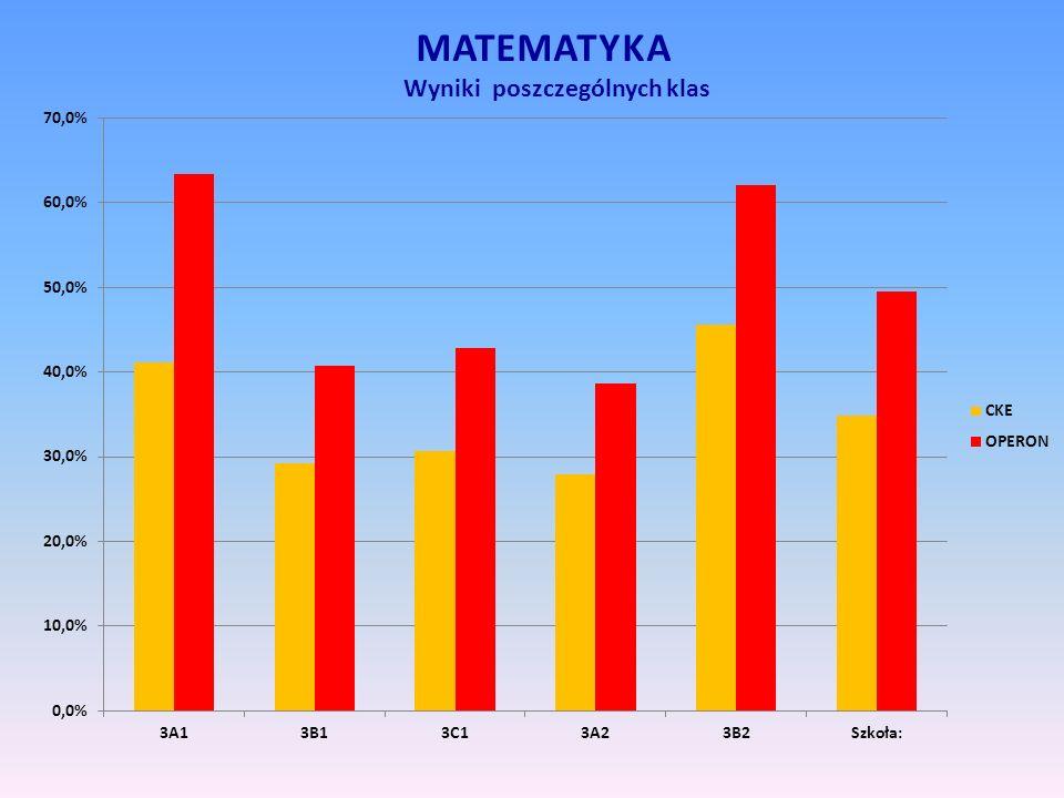 MATEMATYKA Wyniki poszczególnych klas