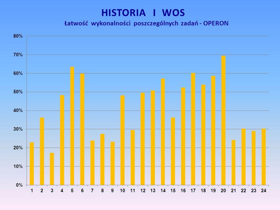 HISTORIA I WOS Łatwość wykonalności poszczególnych zadań - OPERON