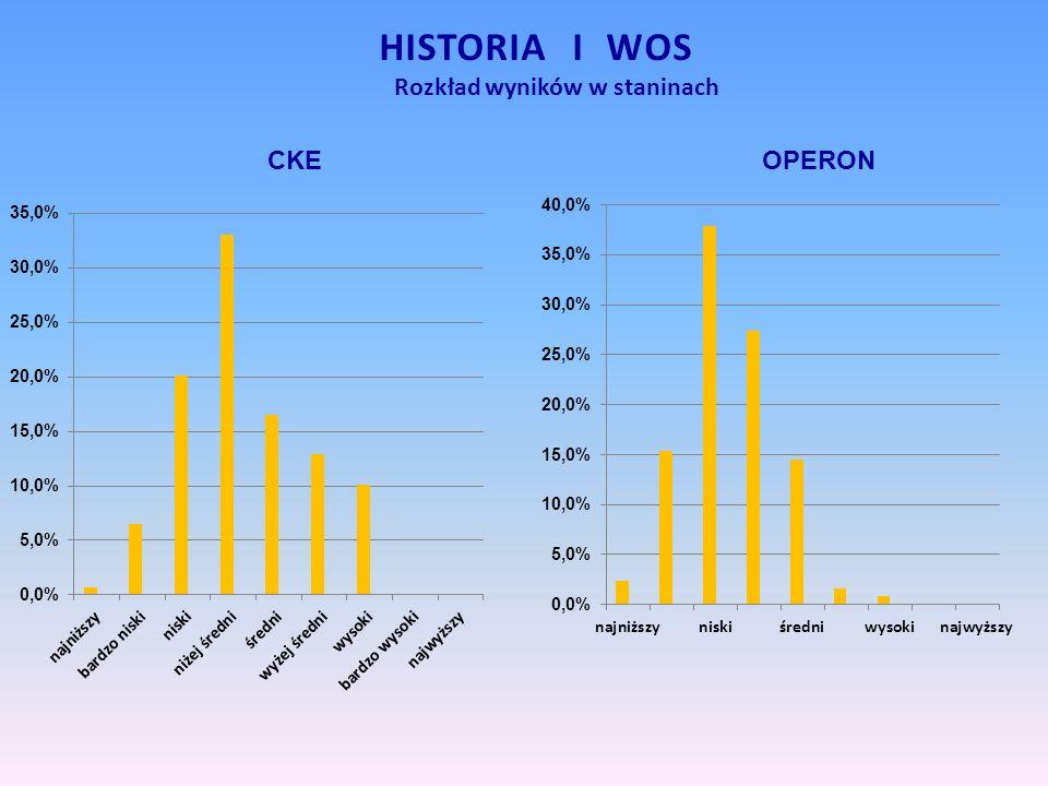 Rozkład wyników w staninach HISTORIA I WOS CKEOPERON