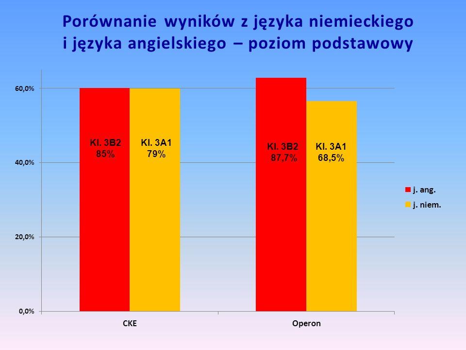 Porównanie wyników z języka niemieckiego i języka angielskiego – poziom podstawowy Kl. 3B2 87,7%