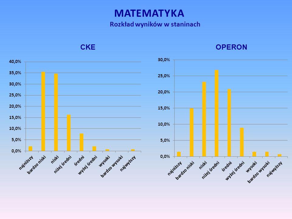 MATEMATYKA Rozkład wyników w staninach CKEOPERON