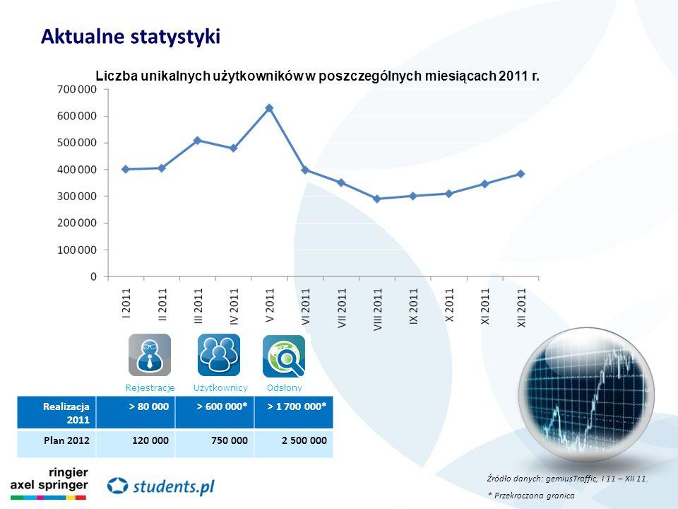 Aktualne statystyki Źródło danych: gemiusTraffic, I 11 – XII 11. * Przekroczona granica Liczba unikalnych użytkowników w poszczególnych miesiącach 201