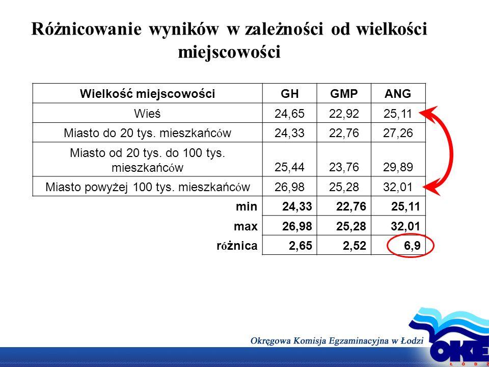 Różnicowanie wyników w zależności od wielkości miejscowości Wielkość miejscowościGHGMPANG Wieś24,6522,9225,11 Miasto do 20 tys. mieszkańc ó w24,3322,7