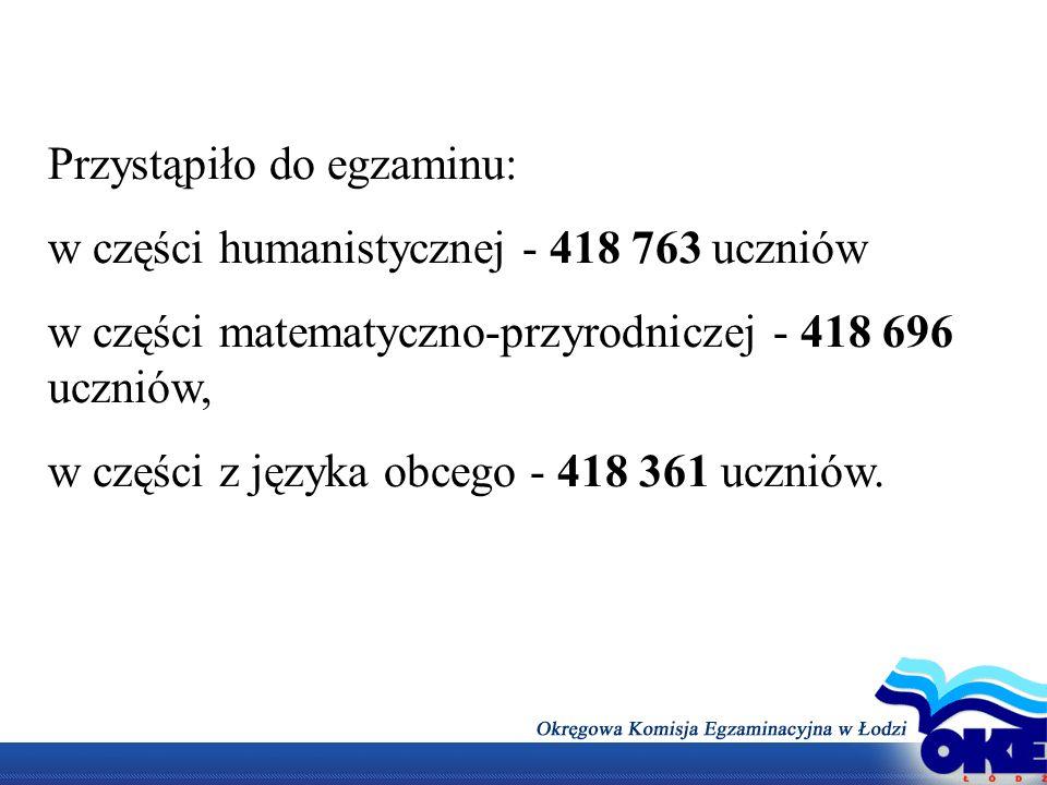 Przystąpiło do egzaminu: w części humanistycznej - 418 763 uczniów w części matematyczno-przyrodniczej - 418 696 uczniów, w części z języka obcego - 4