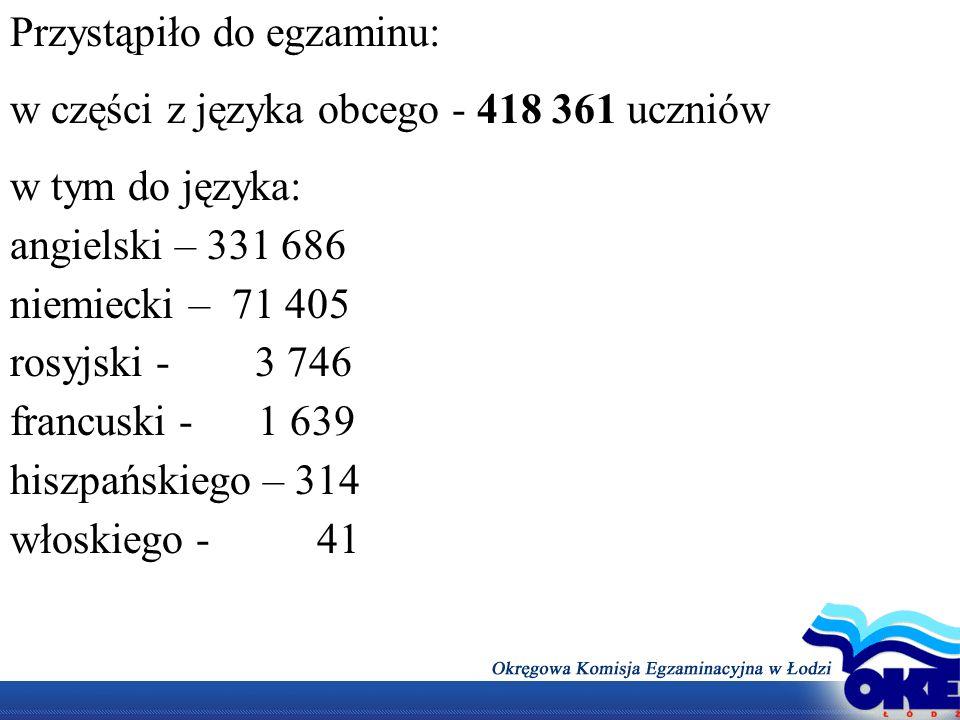 Przystąpiło do egzaminu: w części z języka obcego - 418 361 uczniów w tym do języka: angielski – 331 686 niemiecki – 71 405 rosyjski - 3 746 francuski