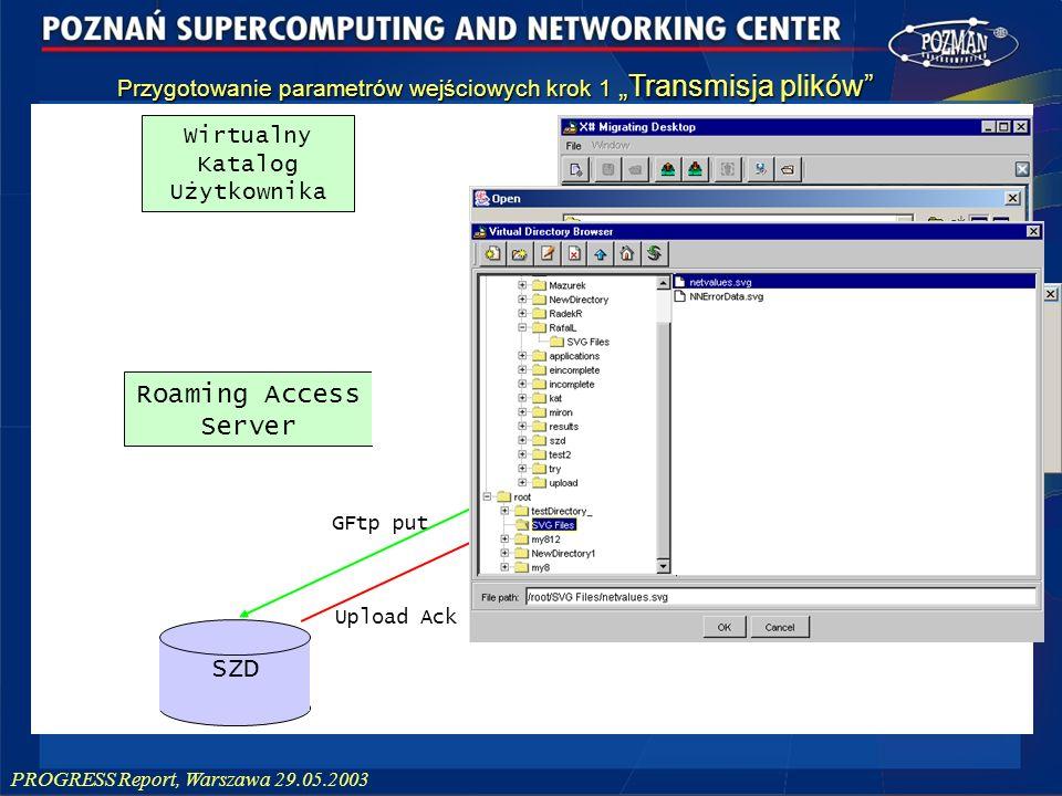 PROGRESS Report, Warszawa 29.05.2003 List dir Get List of files File list Upload Ack GFtp put Wirtualny Katalog Użytkownika SZD Roaming Access Server