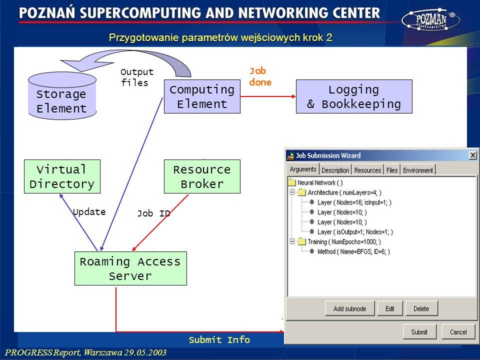 PROGRESS Report, Warszawa 29.05.2003 Roaming Access Server Parameters:XML JDL Submit Submit Info Output Filenames Resource Broker Virtual Directory Co