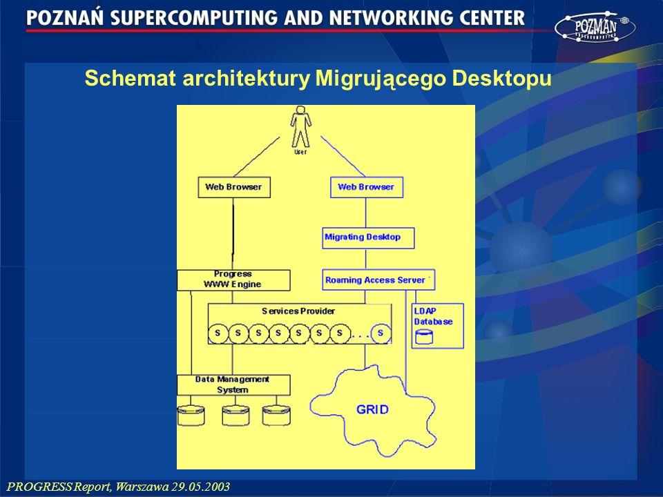 PROGRESS Report, Warszawa 29.05.2003 Schemat architektury Migrującego Desktopu