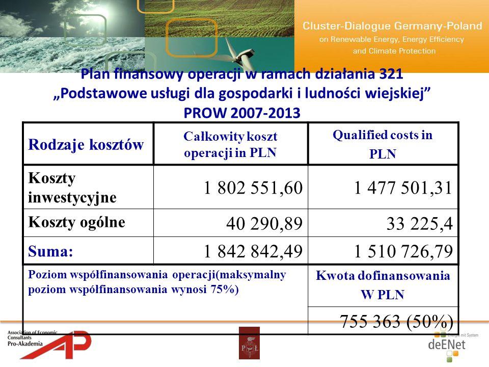 Plan finansowy operacji w ramach działania 321 Podstawowe usługi dla gospodarki i ludności wiejskiej PROW 2007-2013 Rodzaje kosztów Całkowity koszt op