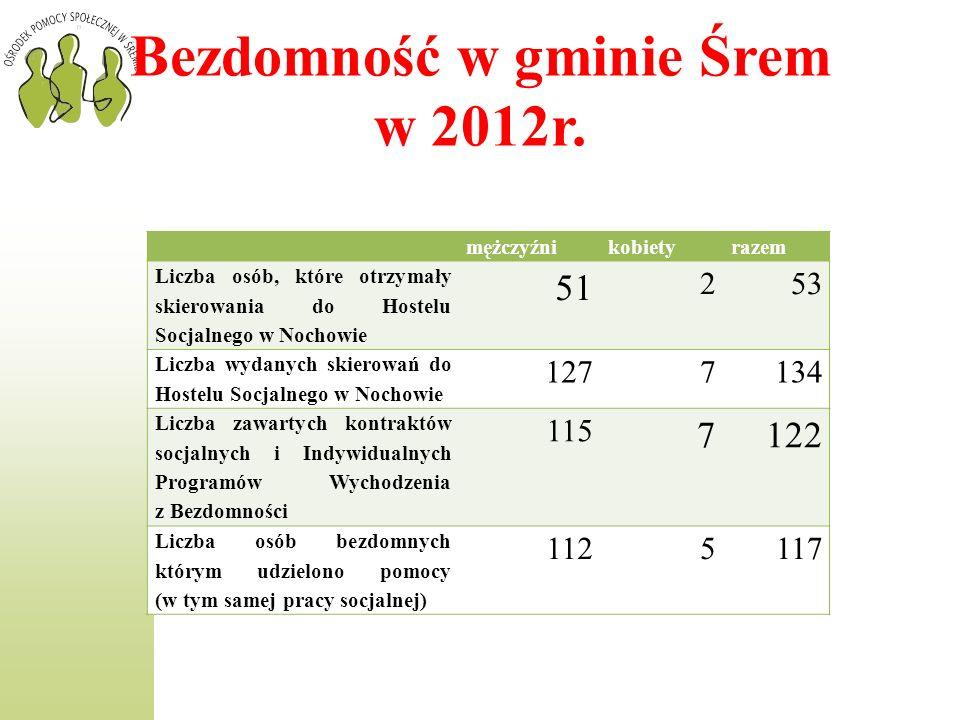 Bezdomność w gminie Śrem w 2012r. mężczyźnikobietyrazem Liczba osób, które otrzymały skierowania do Hostelu Socjalnego w Nochowie 51 253 Liczba wydany