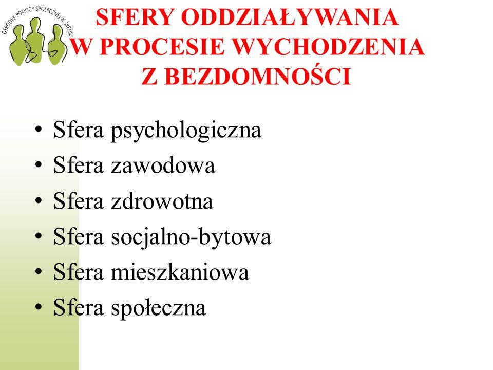 SFERY ODDZIAŁYWANIA W PROCESIE WYCHODZENIA Z BEZDOMNOŚCI Sfera psychologiczna Sfera zawodowa Sfera zdrowotna Sfera socjalno-bytowa Sfera mieszkaniowa