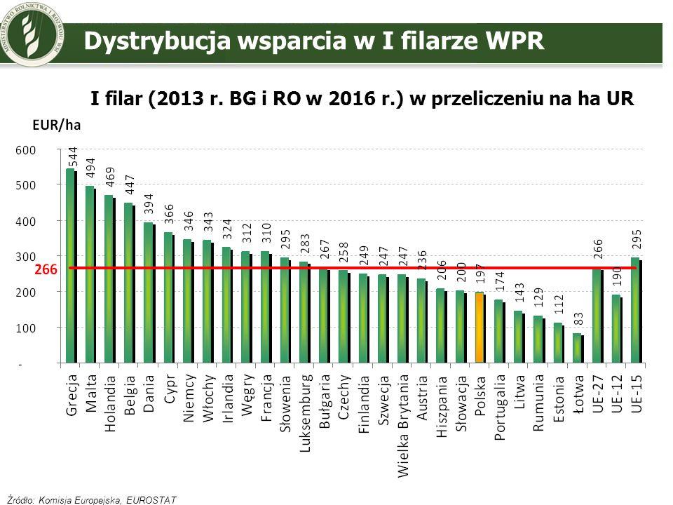 Źródło: Komisja Europejska, EUROSTAT I filar (2013 r. BG i RO w 2016 r.) w przeliczeniu na ha UR Dystrybucja wsparcia w I filarze WPR