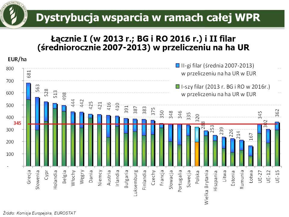 Źródło: Komisja Europejska, EUROSTAT Łącznie I (w 2013 r.; BG i RO 2016 r.) i II filar (średniorocznie 2007-2013) w przeliczeniu na ha UR Dystrybucja
