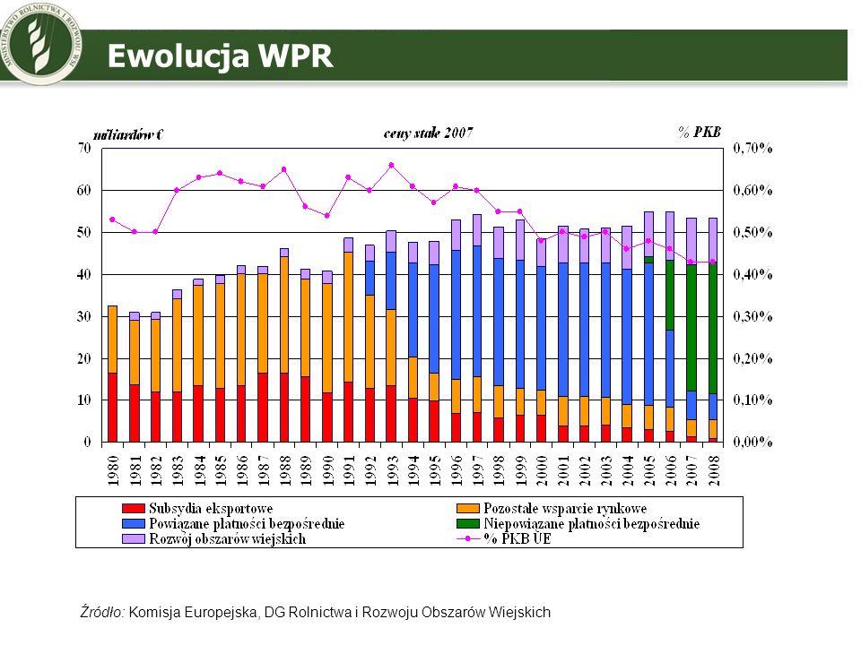 Ewolucja WPR Źródło: Komisja Europejska, DG Rolnictwa i Rozwoju Obszarów Wiejskich