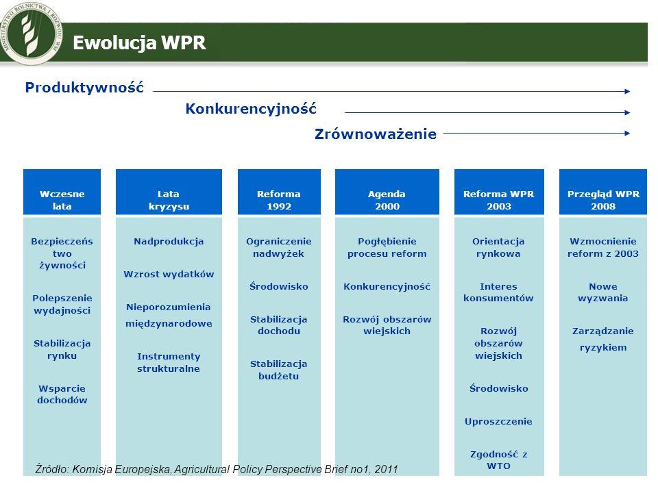Wczesne lata Lata kryzysu Reforma 1992 Agenda 2000 Reforma WPR 2003 Przegląd WPR 2008 Bezpieczeńs two żywności Polepszenie wydajności Stabilizacja ryn