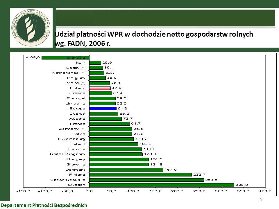 55 Departament Płatności Bezpośrednich Udział płatności WPR w dochodzie netto gospodarstw rolnych wg. FADN, 2006 r.