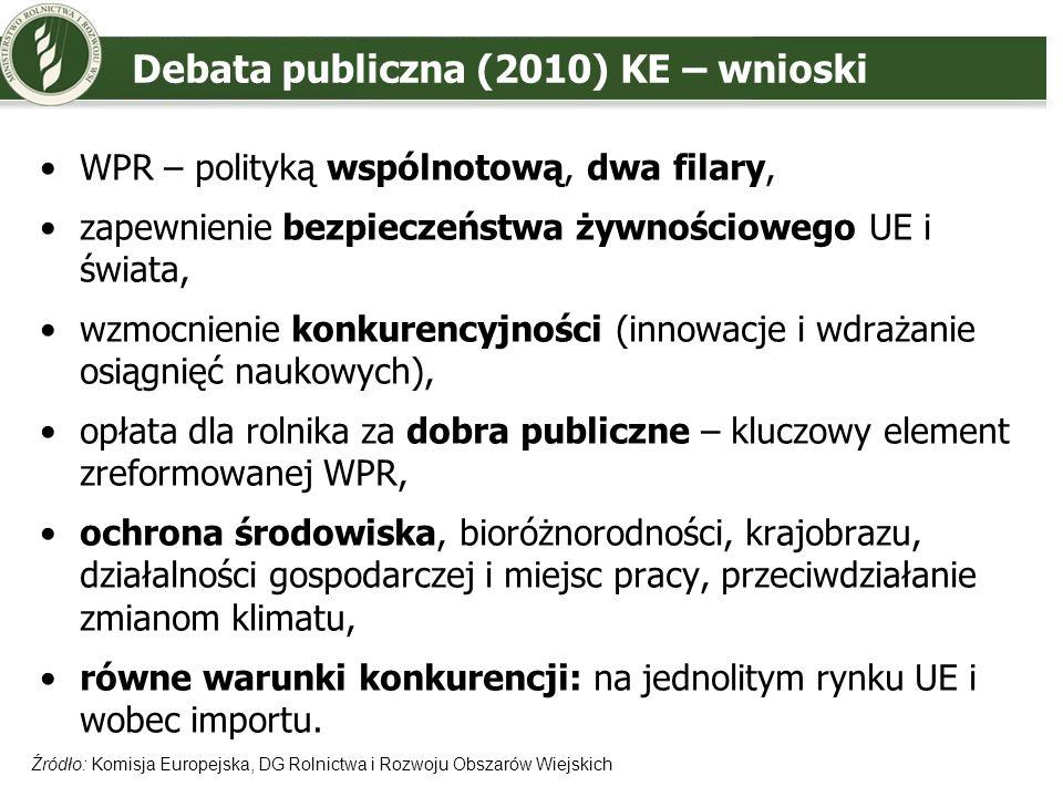 Debata publiczna (2010) KE – wnioski WPR – polityką wspólnotową, dwa filary, zapewnienie bezpieczeństwa żywnościowego UE i świata, wzmocnienie konkure