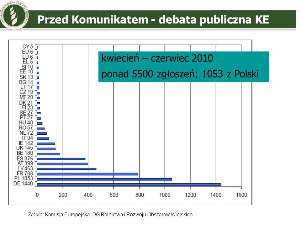 Przed Komunikatem - debata publiczna KE kwiecień – czerwiec 2010 ponad 5500 zgłoszeń; 1053 z Polski Źródło: Komisja Europejska, DG Rolnictwa i Rozwoju