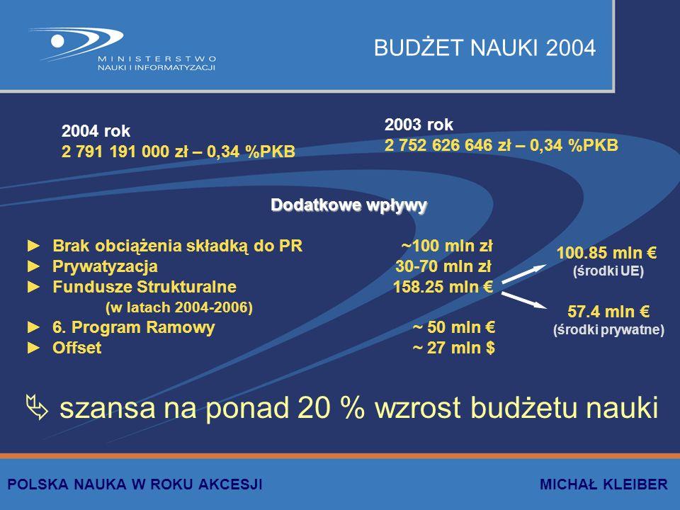 BUDŻET NAUKI 2004 2004 rok 2 791 191 000 zł – 0,34 %PKB 2003 rok 2 752 626 646 zł – 0,34 %PKB Dodatkowe wpływy Brak obciążenia składką do PR ~100 mln