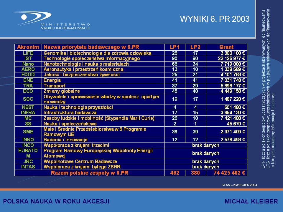 WYNIKI 6. PR 2003 LP1- liczba polskich zespołow uczestniczących w projektach skierowanych do finansowania LP2- liczba polskich zespołow, uczestniczący