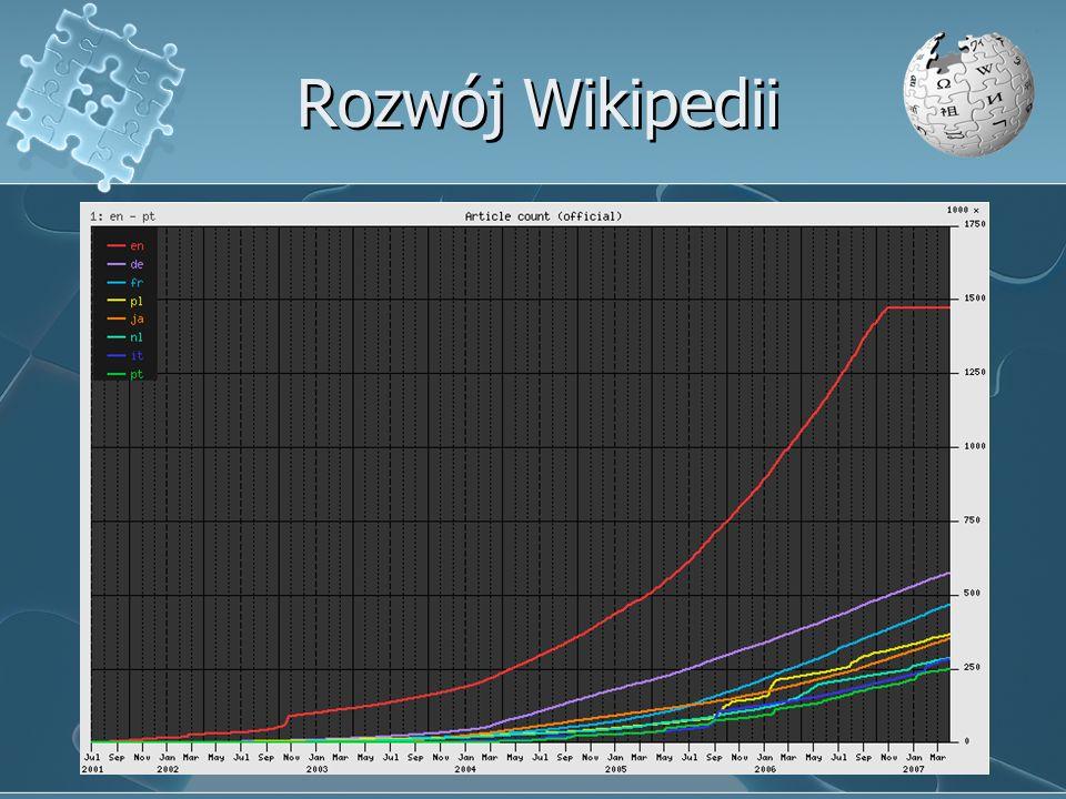 Rozwój Wikipedii