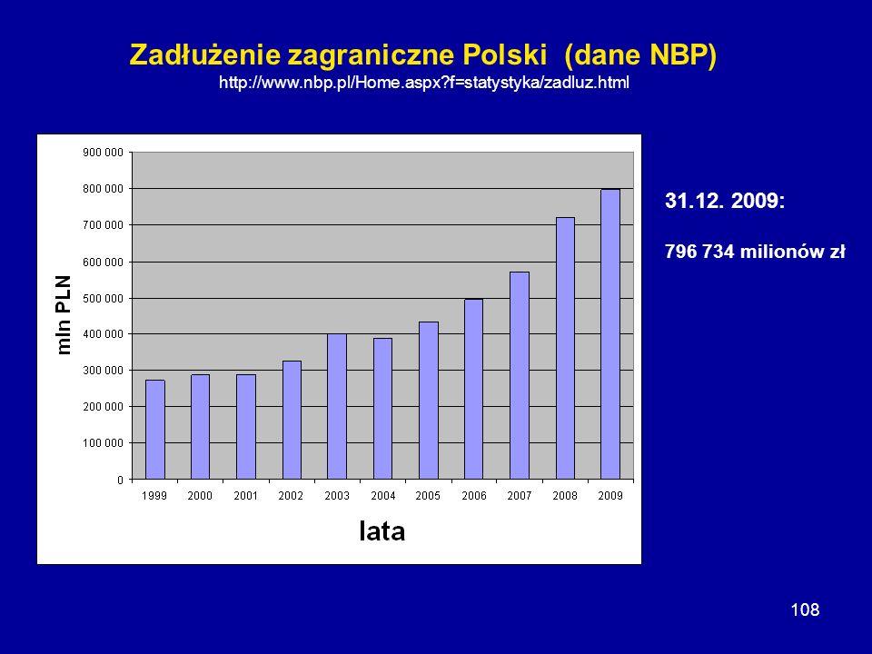 108 Zadłużenie zagraniczne Polski (dane NBP) http://www.nbp.pl/Home.aspx?f=statystyka/zadluz.html 31.12. 2009: 796 734 milionów zł