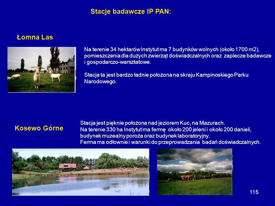 115 Stacje badawcze IP PAN: Na terenie 34 hektarów Instytut ma 7 budynków wolnych (około 1700 m2), pomieszczenia dla dużych zwierząt doświadczalnych o