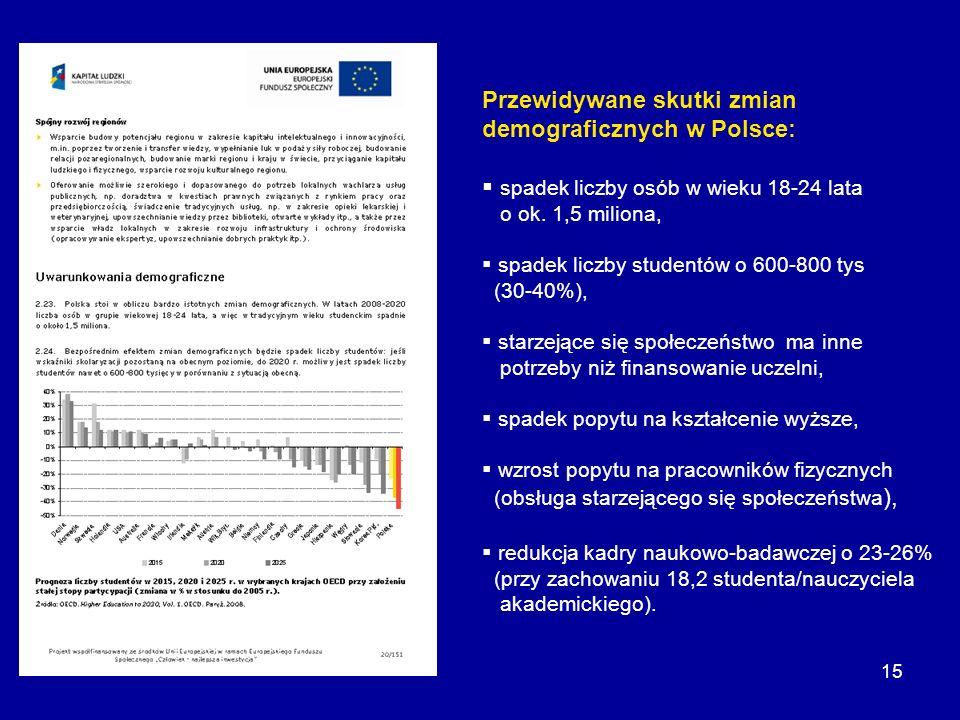 15 Przewidywane skutki zmian demograficznych w Polsce: spadek liczby osób w wieku 18-24 lata o ok. 1,5 miliona, spadek liczby studentów o 600-800 tys