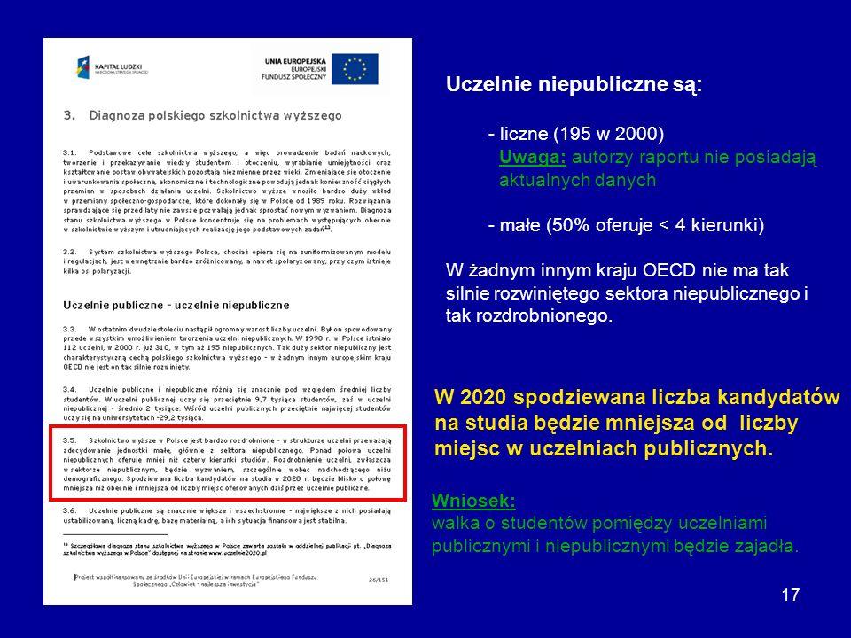 17 Uczelnie niepubliczne są: - liczne (195 w 2000) Uwaga: autorzy raportu nie posiadają aktualnych danych - małe (50% oferuje < 4 kierunki) W żadnym i