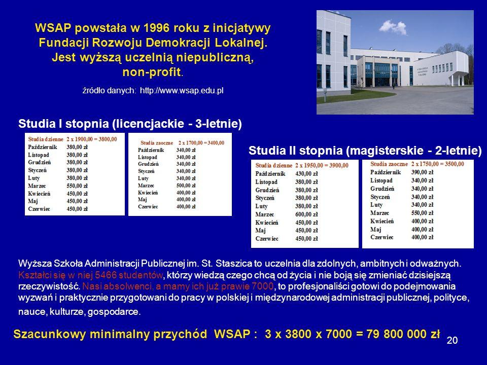 20 WSAP powstała w 1996 roku z inicjatywy Fundacji Rozwoju Demokracji Lokalnej. Jest wyższą uczelnią niepubliczną, non-profit. źródło danych: http://w