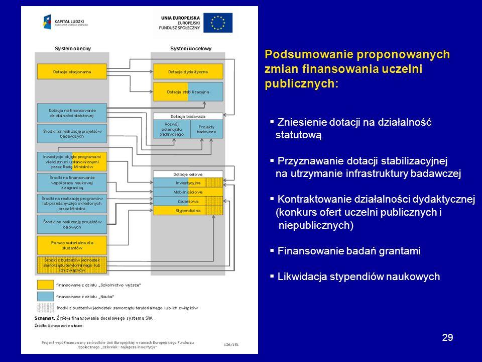 29 Zniesienie dotacji na działalność statutową Przyznawanie dotacji stabilizacyjnej na utrzymanie infrastruktury badawczej Kontraktowanie działalności