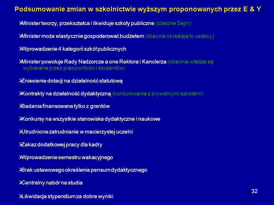 32 Podsumowanie zmian w szkolnictwie wyższym proponowanych przez E & Y Minister tworzy, przekształca i likwiduje szkoły publiczne (obecnie Sejm) Minis