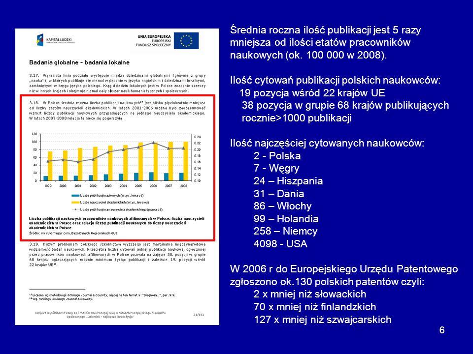 6 Średnia roczna ilość publikacji jest 5 razy mniejsza od ilości etatów pracowników naukowych (ok. 100 000 w 2008). Ilość cytowań publikacji polskich