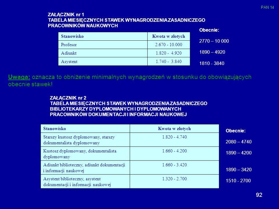92 ZAŁĄCZNIK nr 1 TABELA MIESIĘCZNYCH STAWEK WYNAGRODZENIA ZASADNICZEGO PRACOWNIKÓW NAUKOWYCH StanowiskoKwota w złotych Profesor2.670 - 10.000 Adiunkt