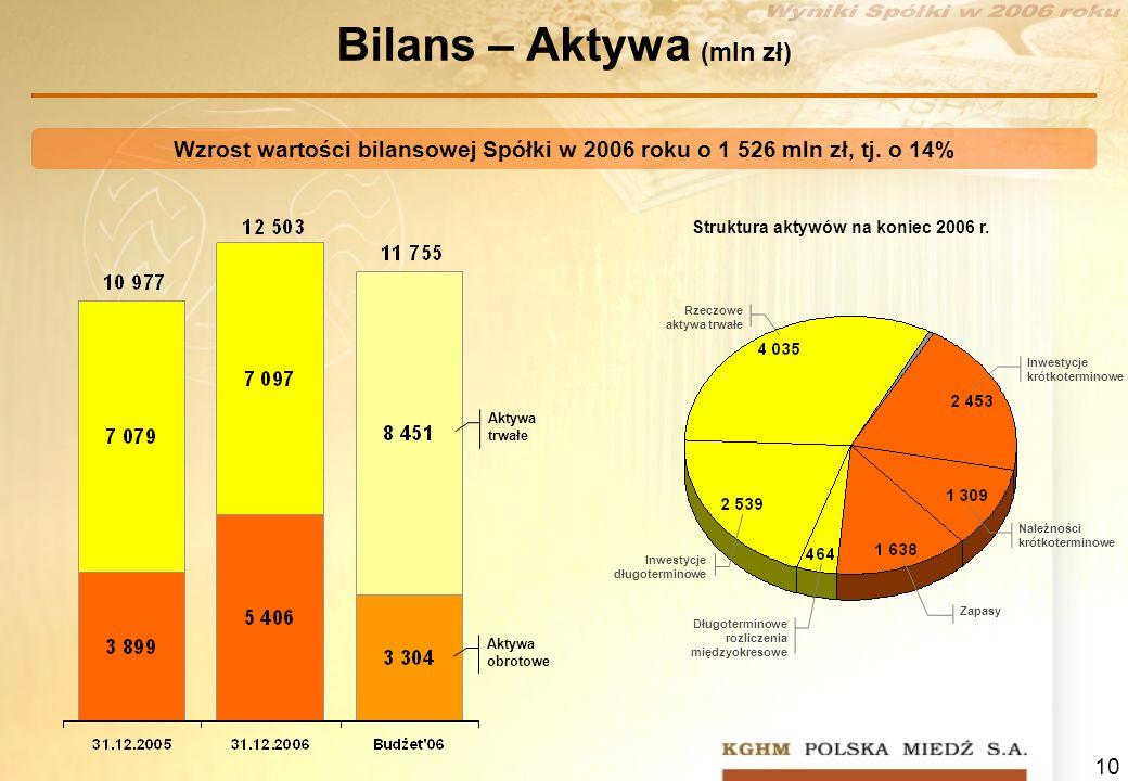 10 Bilans – Aktywa (mln zł) Aktywa trwałe Aktywa obrotowe Wzrost wartości bilansowej Spółki w 2006 roku o 1 526 mln zł, tj. o 14% Struktura aktywów na
