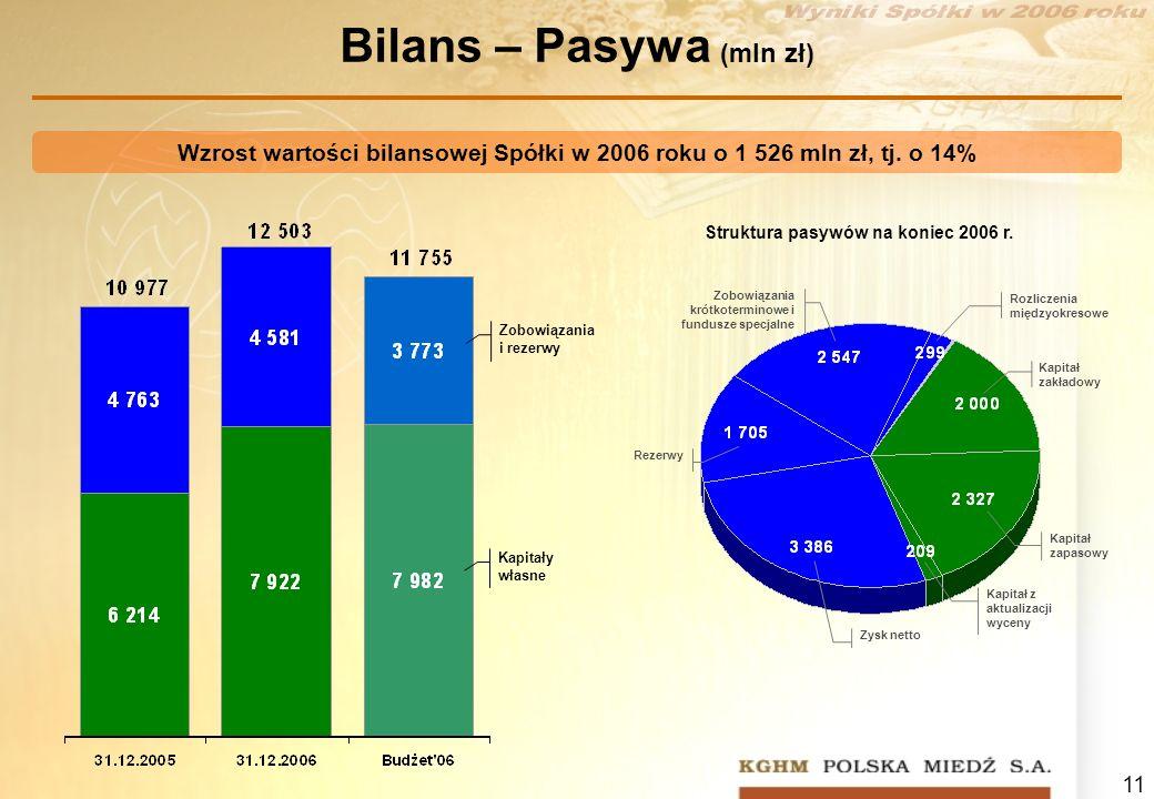11 Bilans – Pasywa (mln zł) Zobowiązania i rezerwy Kapitały własne Wzrost wartości bilansowej Spółki w 2006 roku o 1 526 mln zł, tj. o 14% Zobowiązani