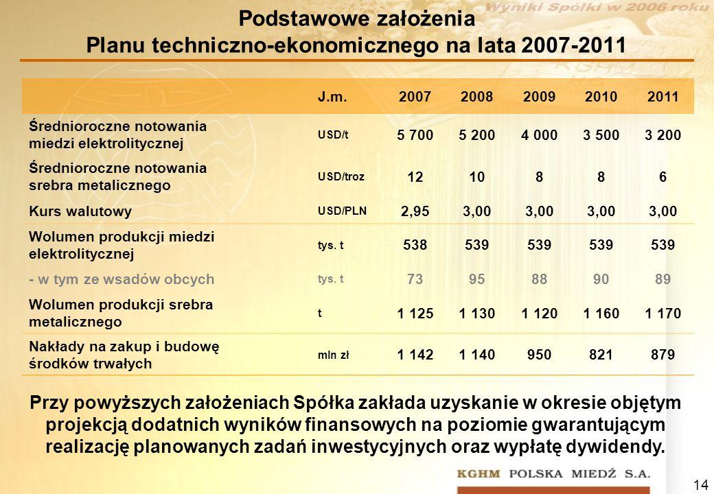 14 Podstawowe założenia Planu techniczno-ekonomicznego na lata 2007-2011 J.m.20072008200920102011 Średnioroczne notowania miedzi elektrolitycznej USD/