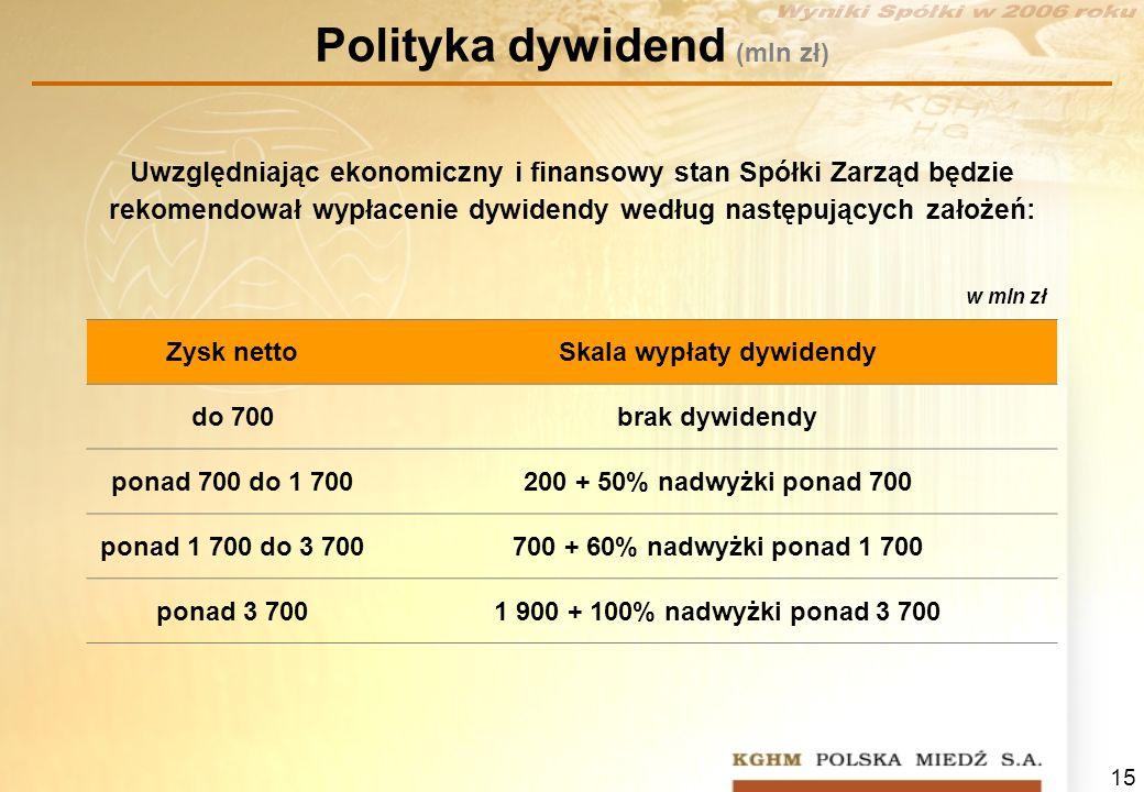 15 Polityka dywidend (mln zł) w mln zł Zysk nettoSkala wypłaty dywidendy do 700brak dywidendy ponad 700 do 1 700200 + 50% nadwyżki ponad 700 ponad 1 7