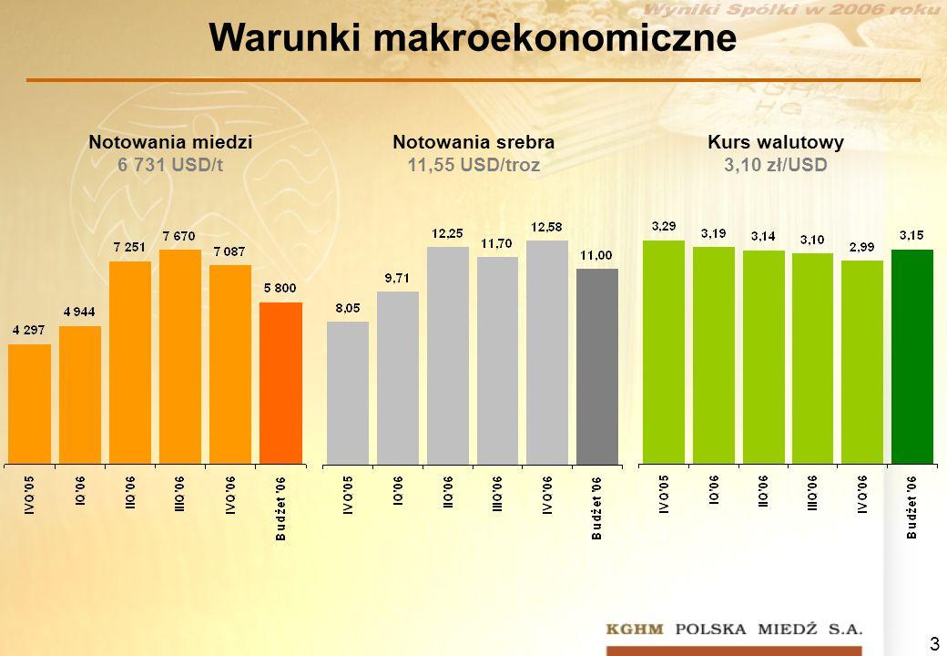 3 Warunki makroekonomiczne Notowania miedzi 6 731 USD/t Notowania srebra 11,55 USD/troz Kurs walutowy 3,10 zł/USD