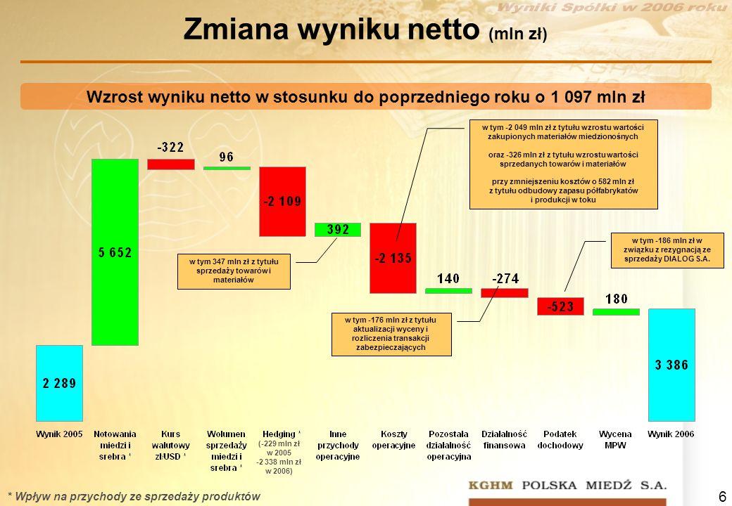 6 Zmiana wyniku netto (mln zł) Wzrost wyniku netto w stosunku do poprzedniego roku o 1 097 mln zł * Wpływ na przychody ze sprzedaży produktów (-229 ml